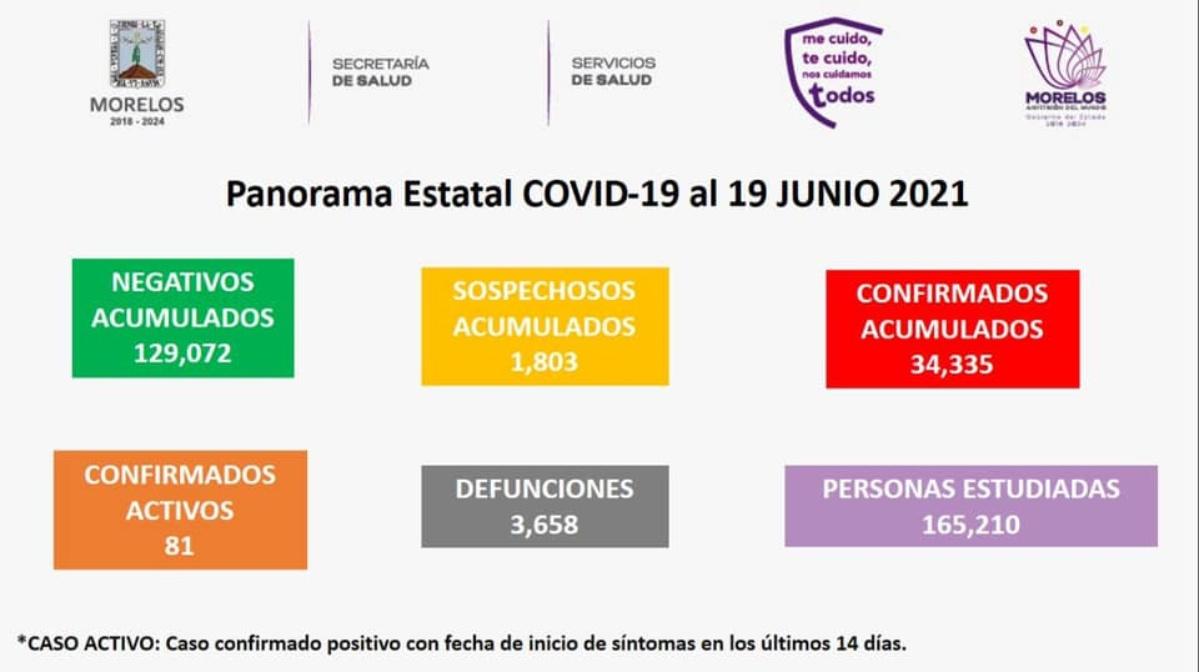 Casos Covid-19 en Morelos hoy 19 de Junio: número de contagiados, fallecidos y recuperados por coronavirus en el Estado.