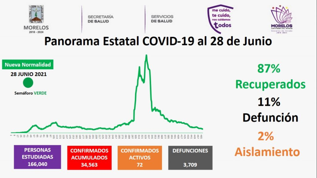 Casos Covid-19 En Morelos Hoy 28 De Junio: Número De Contagiados, Fallecidos Y Recuperados Por Coronavirus En El Estado