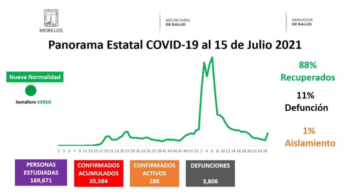 Casos Covid-19 En Morelos Hoy 15 De Julio: Número De Contagiados, Fallecidos Y Recuperados Por Coronavirus En El Estado