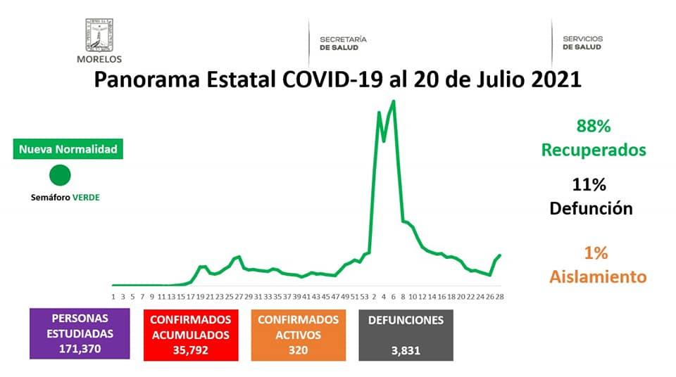 Casos Covid-19 En Morelos Hoy 20 De Julio: Número De Contagiados, Fallecidos Y Recuperados Por Coronavirus En El Estado