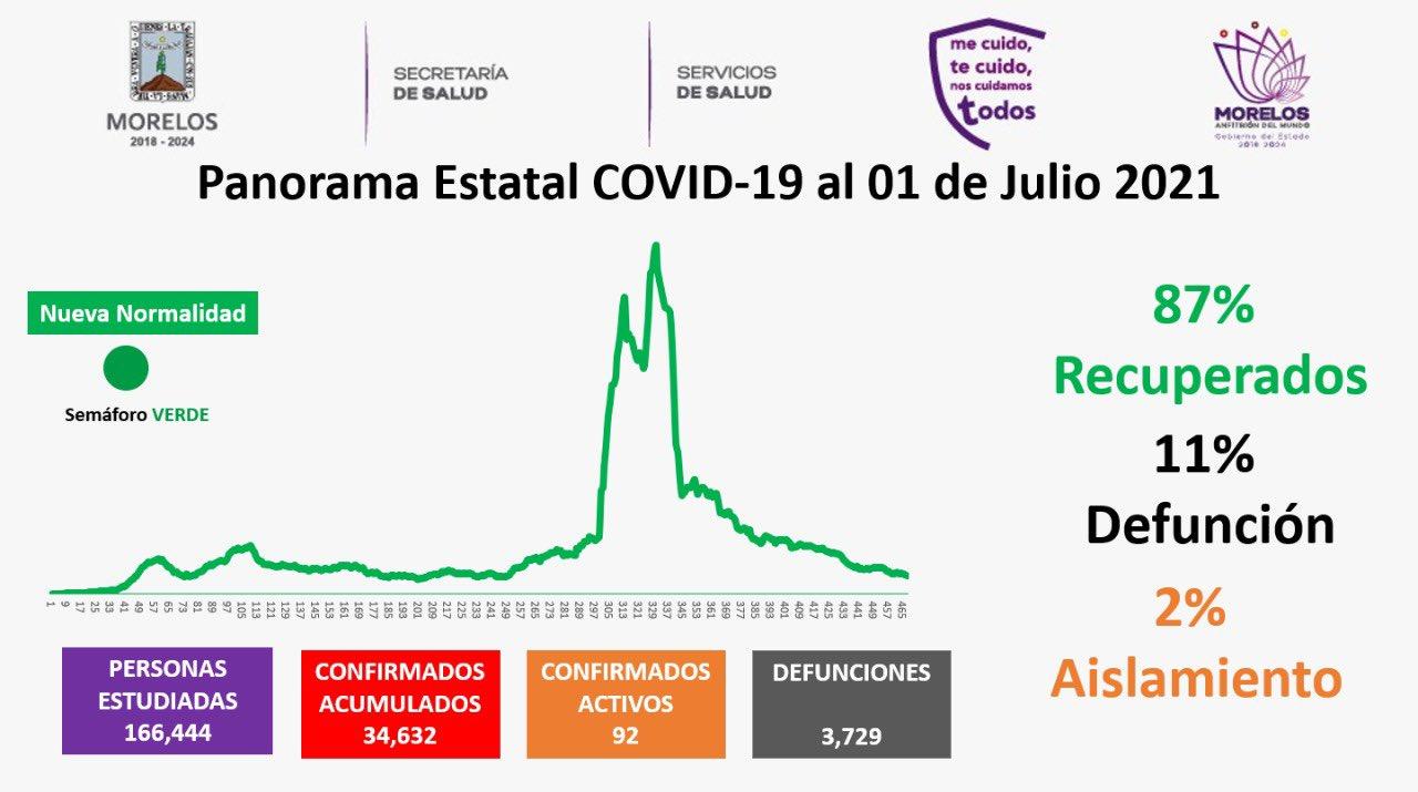 Casos Covid-19 En Morelos Hoy 01 de julio: Número De Contagiados, Fallecidos Y Recuperados Por Coronavirus En El Estado