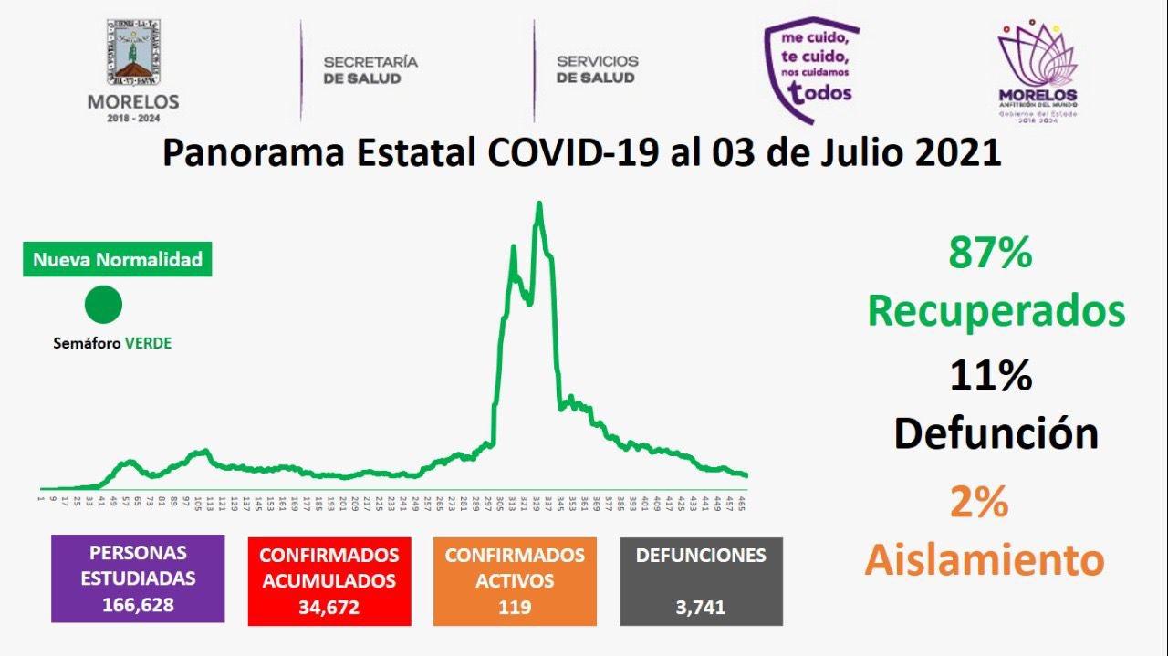 Casos Covid-19 En Morelos Hoy 03 De Julio: Número De Contagiados, Fallecidos Y Recuperados Por Coronavirus En El Estado