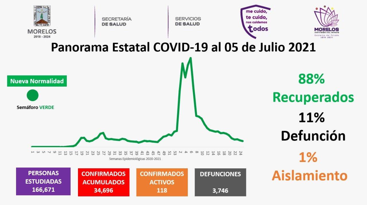 Casos Covid-19 En Morelos Hoy 05 De Julio: Número De Contagiados, Fallecidos Y Recuperados Por Coronavirus En El Estado