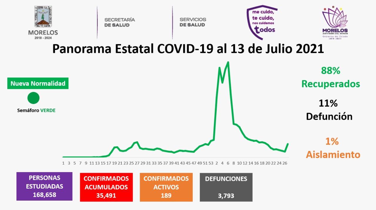 Casos Covid-19 En Morelos Hoy 13 De Julio: Número De Contagiados, Fallecidos Y Recuperados Por Coronavirus En El Estado