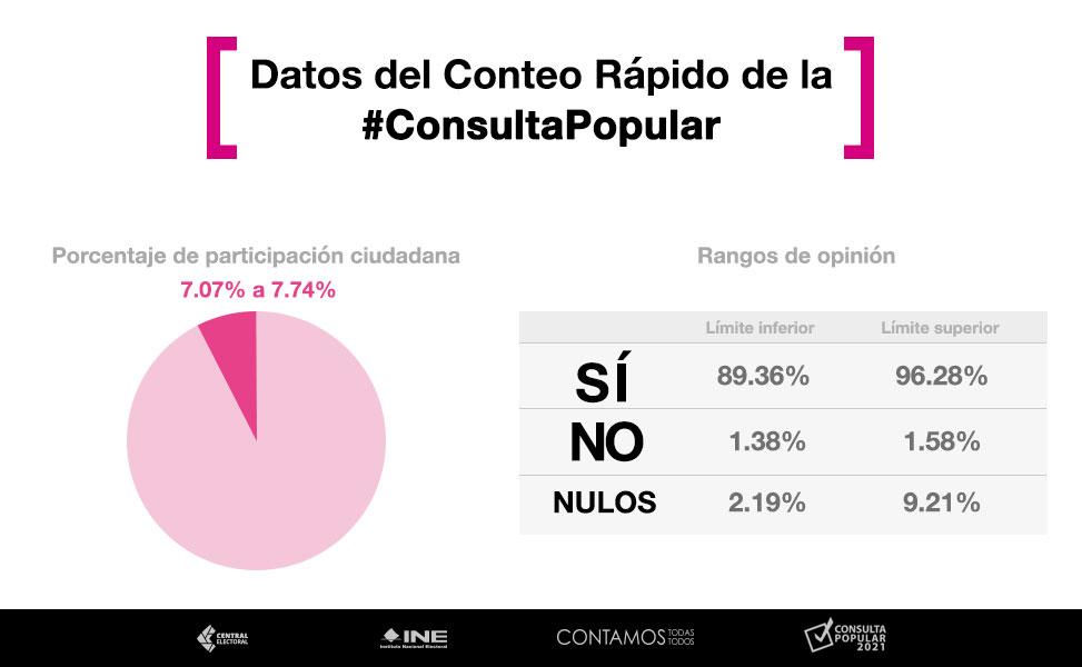 ¿Proceso Exitoso? INE reporta éxito total en la Consulta Popular pero la participación ciudadana fue menor al 10%
