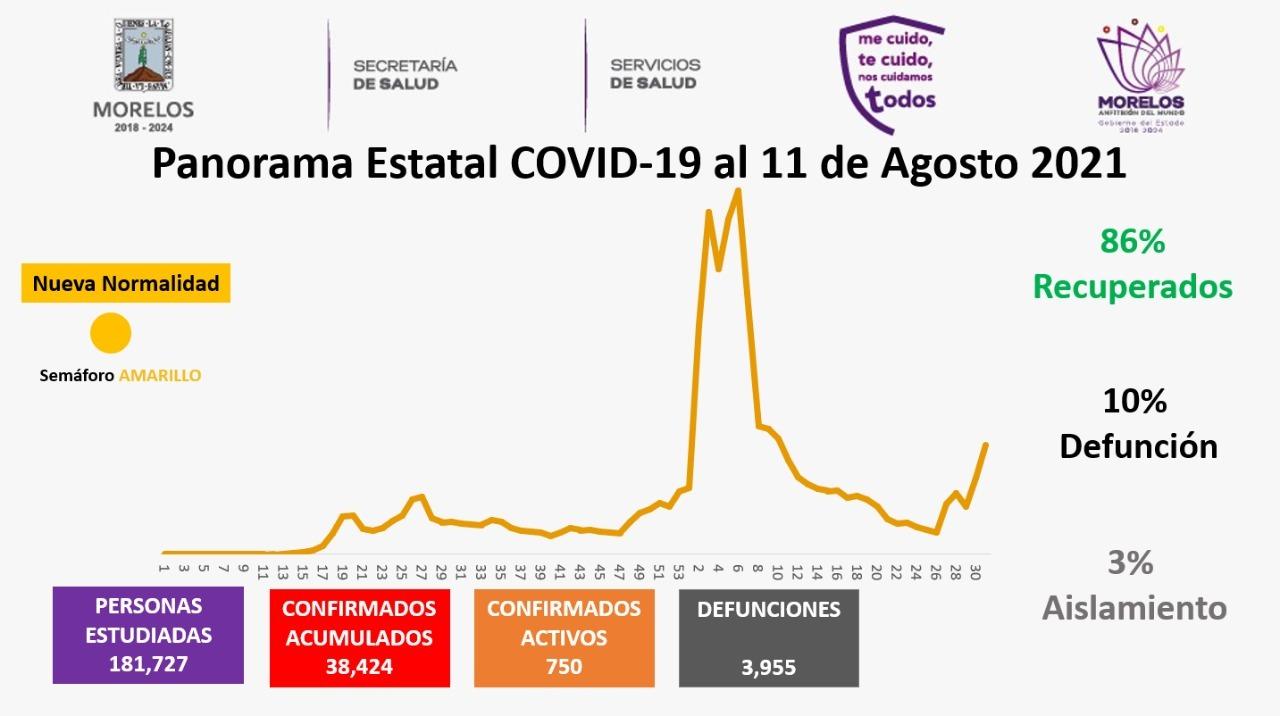 Casos Covid-19 En Morelos Hoy 11 De Agosto: Número De Contagiados, Fallecidos Y Recuperados Por Coronavirus En El Estado