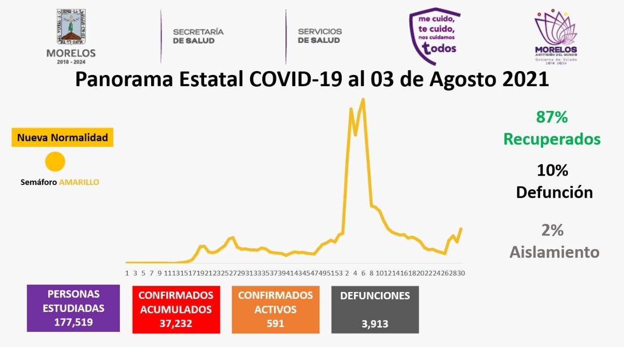 Casos Covid-19 En Morelos Hoy 03 de Agosto