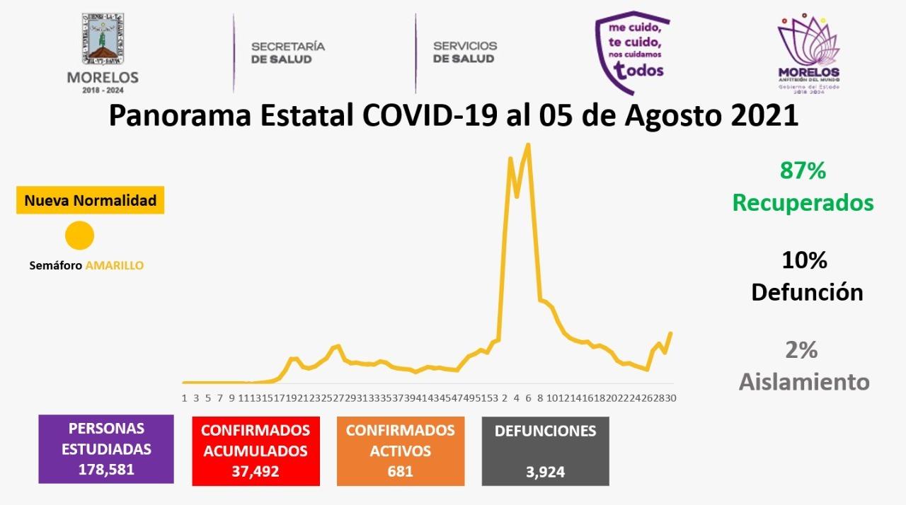 Casos Covid-19 En Morelos Hoy 05 De Agosto: Número De Contagiados, Fallecidos Y Recuperados Por Coronavirus En El Estado