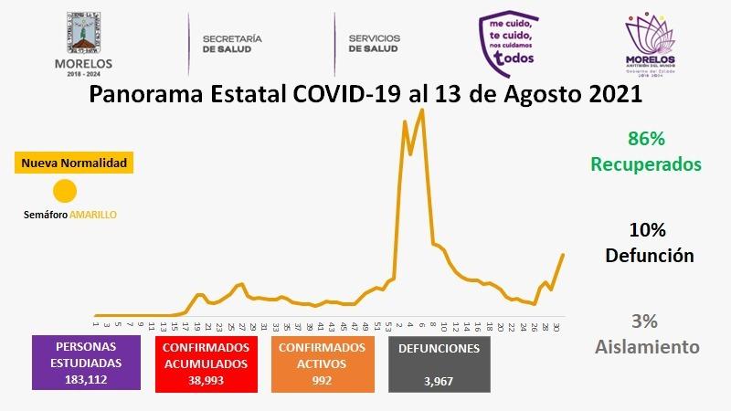 Casos Covid-19 En Morelos Hoy 13 De Agosto: Número De Contagiados, Fallecidos Y Recuperados Por Coronavirus En El Estado