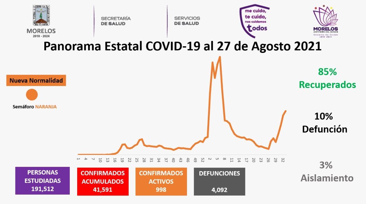 Casos Covid-19 En Morelos Hoy 27 De Agosto: Número De Contagiados, Fallecidos Y Recuperados Por Coronavirus En El Estado