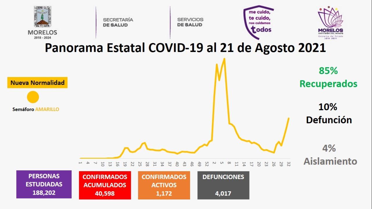 Casos Covid-19 En Morelos Hoy 21 De Agosto: Número De Contagiados, Fallecidos Y Recuperados Por Coronavirus En El Estado