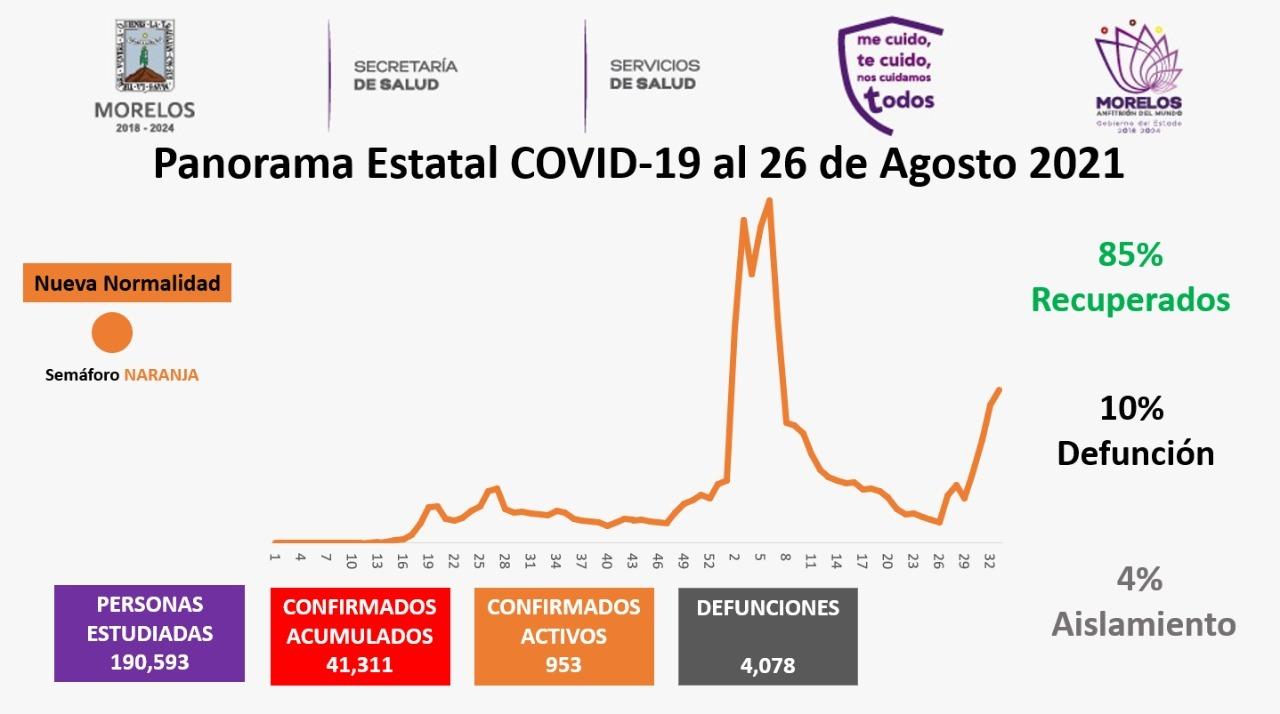 Casos Covid-19 En Morelos Hoy 26 De Agosto: Número De Contagiados, Fallecidos Y Recuperados Por Coronavirus En El Estado