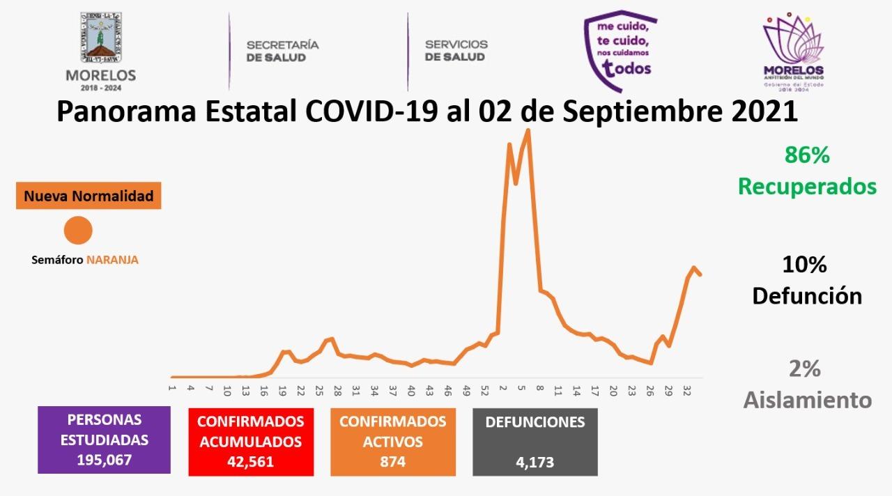 Casos Covid-19 En Morelos Hoy 2 De Septiembre: Número De Contagiados, Fallecidos Y Recuperados Por Coronavirus En El Estado
