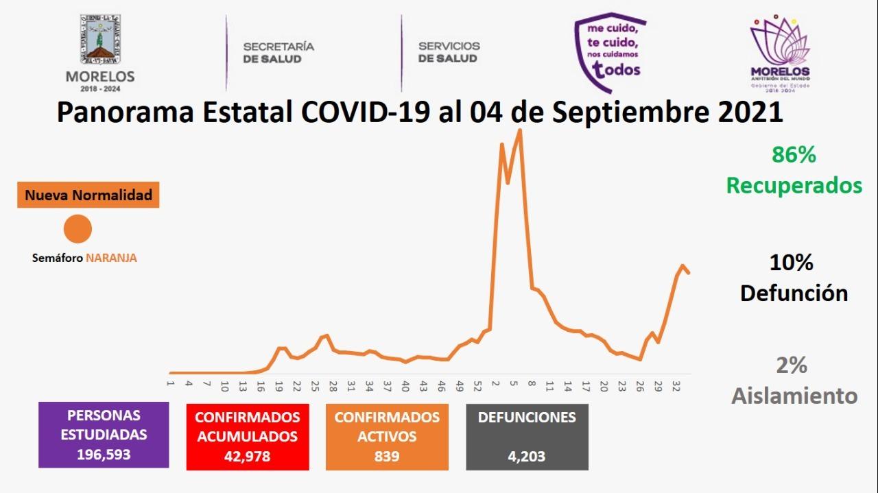 Casos Covid-19 En Morelos Hoy 4 De Septiembre: Número De Contagiados, Fallecidos Y Recuperados Por Coronavirus En El Estado