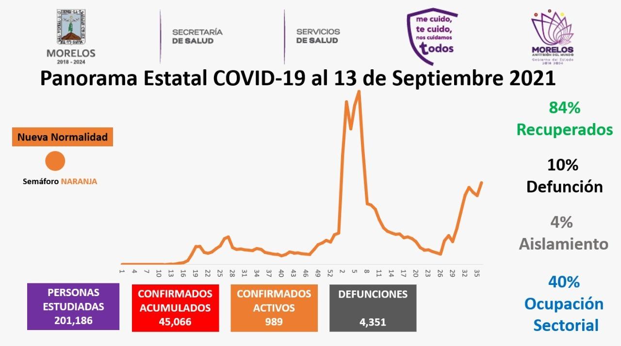 Casos Covid-19 En Morelos Hoy 13 De Septiembre: Número De Contagiados, Fallecidos Y Recuperados Por Coronavirus En El Estado